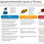 full_UrovniterroristicheskoyugrozivRossii